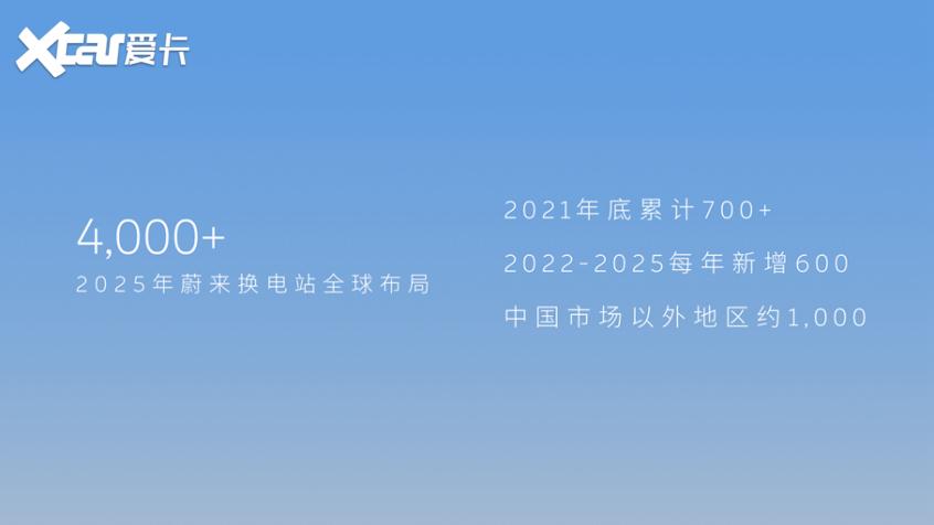 蔚来能源日2021